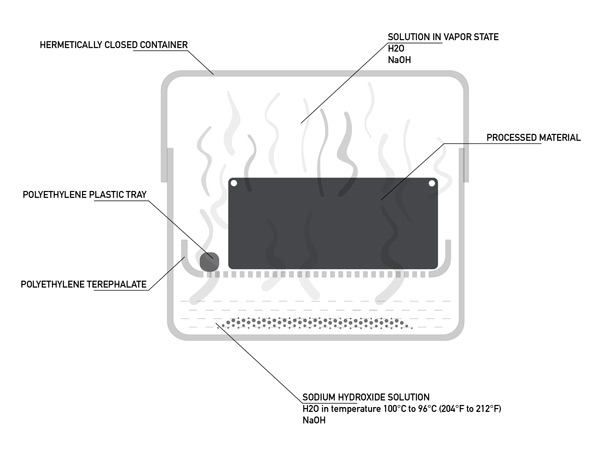 Nanocoating Zinc for TSE Production & Health Applications