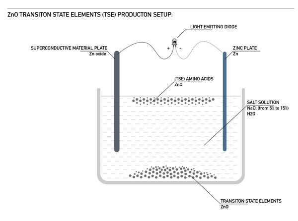 ZnO TSE Production Setup