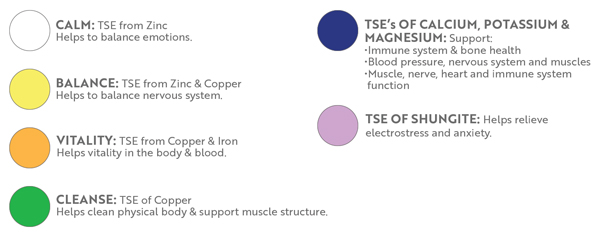 5ml Transition State Elements (TSE) Selection Guide
